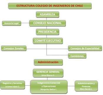 Estructura Organizacional Web 2 0 (2)