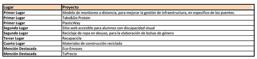 Listaodsegundo-semestre